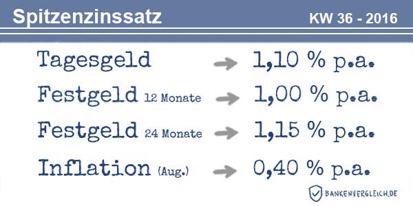 Das Zinsbild für Tagesgeld und Festgeld in der Kalenderwoche 36 / 2016