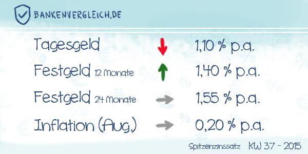 Das Zinsbild für Tagesgeld und Festgeld in der Kalenderwoche 37 / 2015
