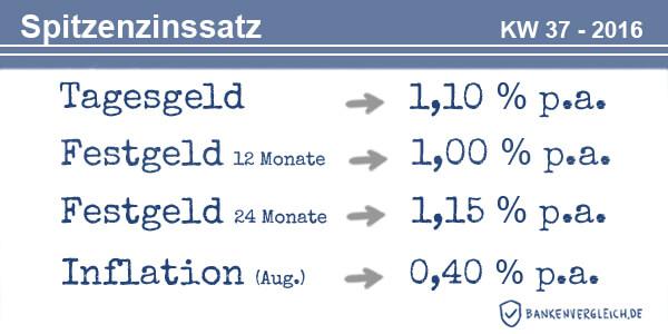 Das Zinsbild für Tagesgeld und Festgeld in der Kalenderwoche 37 / 2016