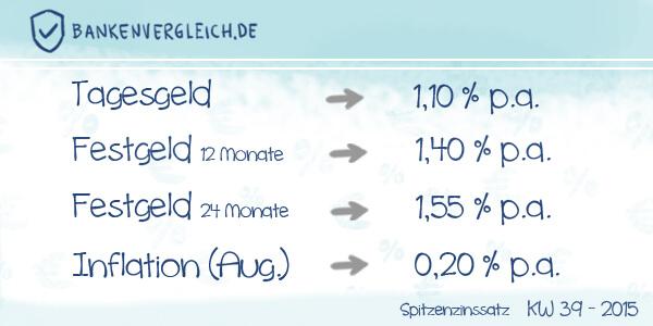 Das Zinsbild für Tagesgeld und Festgeld in der Kalenderwoche 39 / 2015