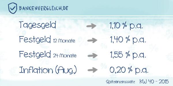 Das Zinsbild für Tagesgeld und Festgeld in der Kalenderwoche 40 / 2015