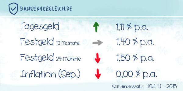 Das Zinsbild für Tagesgeld und Festgeld in der Kalenderwoche 41 / 2015