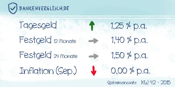 Das Zinsbild für Tagesgeld und Festgeld in der Kalenderwoche 42 / 2015