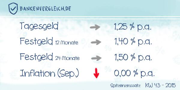 Das Zinsbild für Tagesgeld und Festgeld in der Kalenderwoche 43/ 2015