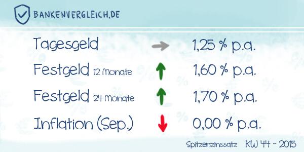 Das Zinsbild für Tagesgeld und Festgeld in der Kalenderwoche 44 / 2015