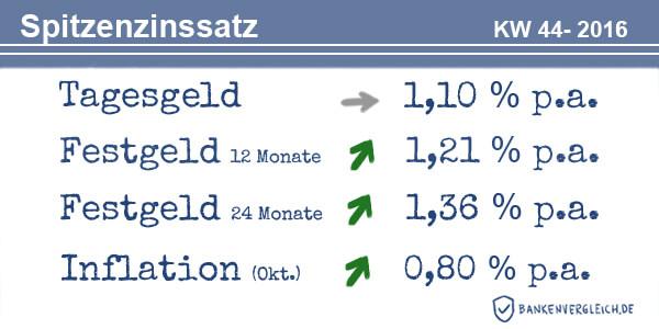 Das Zinsbild für Tagesgeld und Festgeld in der Kalenderwoche 44 / 2016