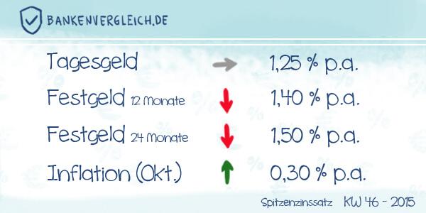 Das Zinsbild für Tagesgeld und Festgeld in der Kalenderwoche 46 / 2015