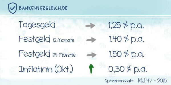 Das Zinsbild für Tagesgeld und Festgeld in der Kalenderwoche 47 / 2015