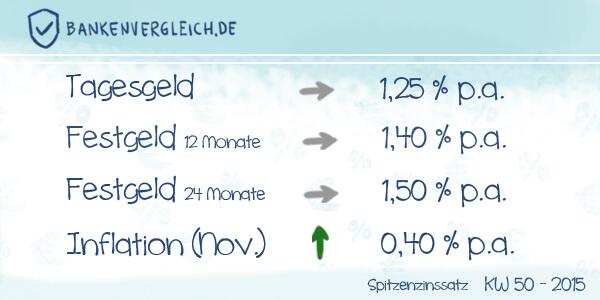 Das Zinsbild für Tagesgeld und Festgeld in der Kalenderwoche 50 / 2015