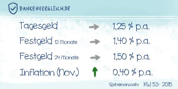 Das Zinsbild für Tagesgeld und Festgeld in der Kalenderwoche 53 / 2015